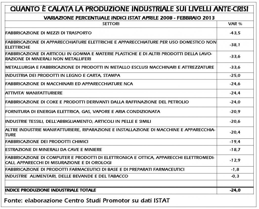 TabellaCaloProduzioneIndustriale_Pagina_2