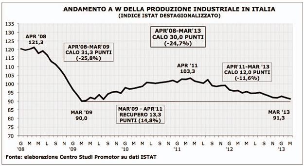 Produzione industriale in Italia