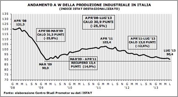 Grafico produzione industriale PIL luglio13