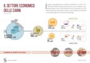 Il settore economico delle carni