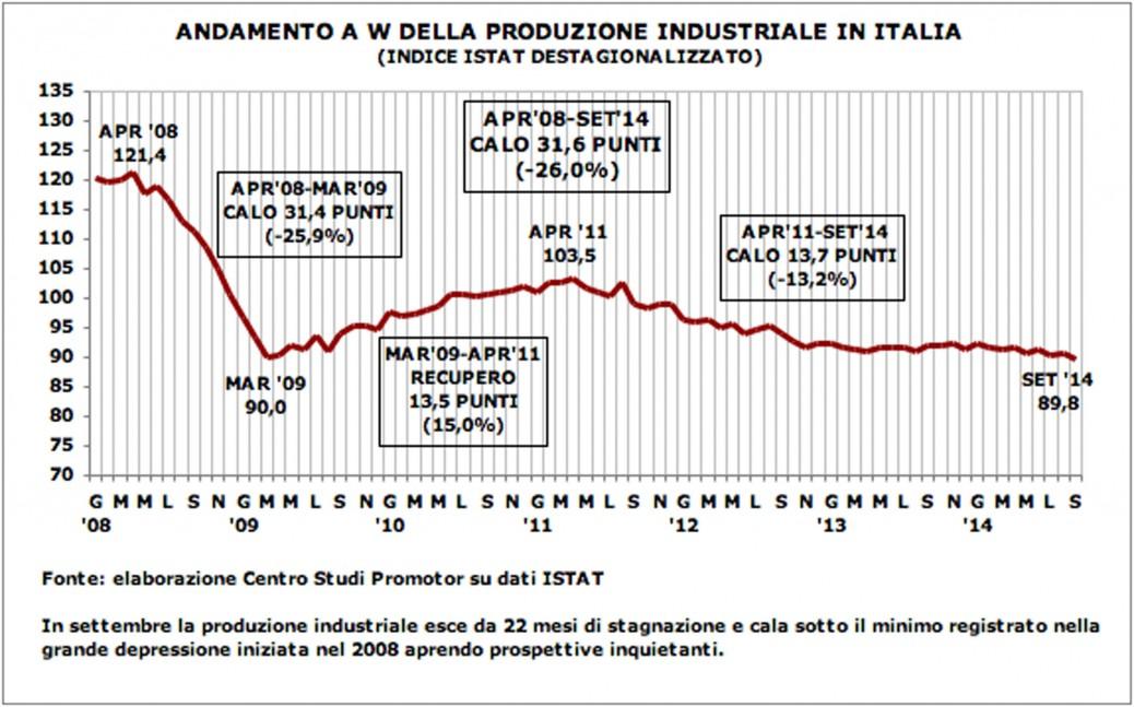 produzione industriale 2014