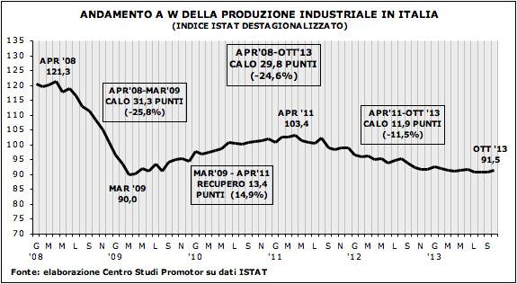 Produzione industriale in Italia ottobre 2013