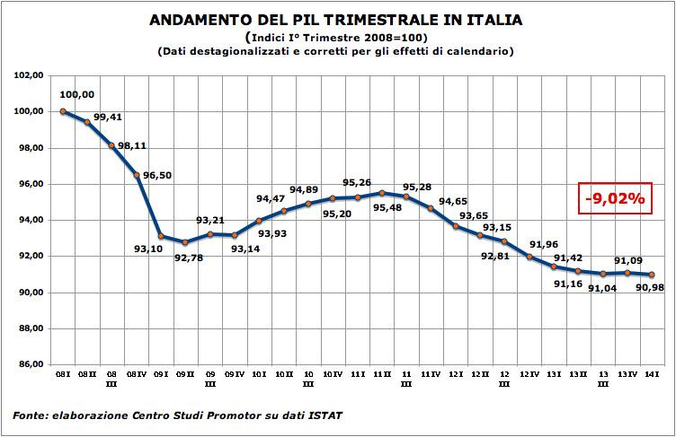 SI ATTESTA SUL LIVELLO DEL 2000 IL PRODOTTO INTERNO LORDO ITALIANO