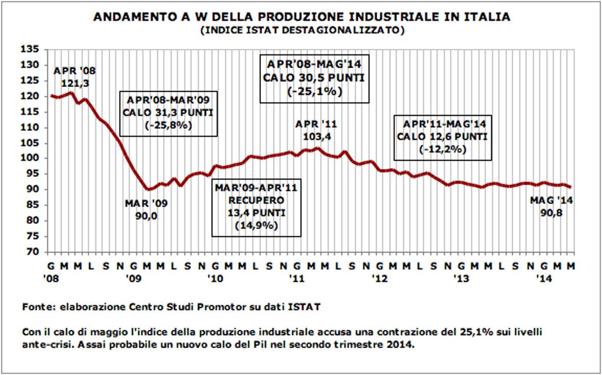 Produzione industriale in Italia secondo trimestre
